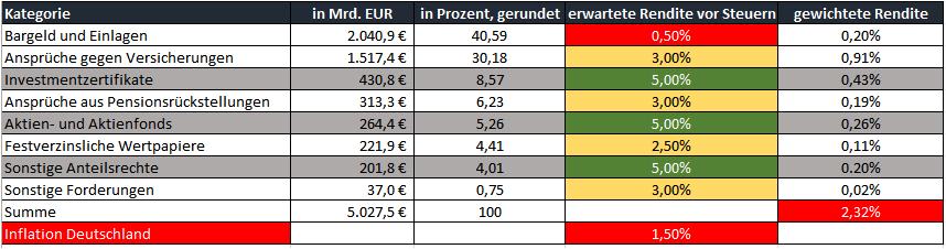 Geldanlagen_Grafik1