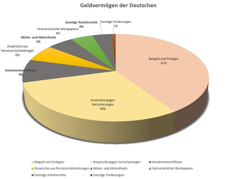Geldanlagen_Grafik2