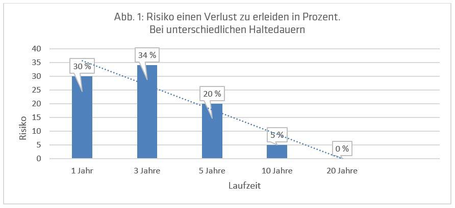 Aktienrisko in Prozent