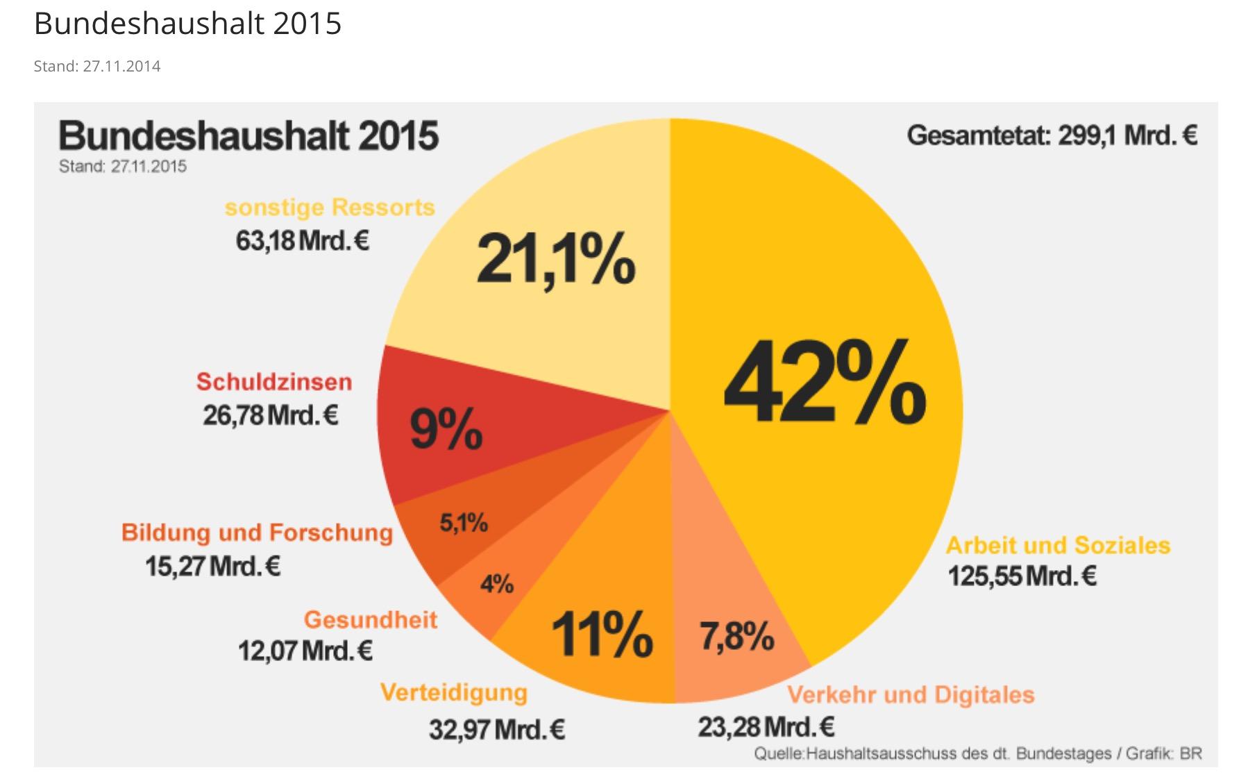 Bundeshaushalt 2015